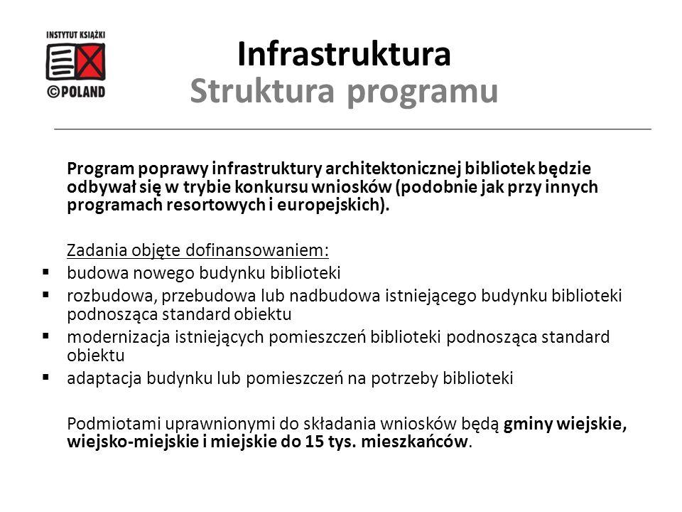 Program poprawy infrastruktury architektonicznej bibliotek będzie odbywał się w trybie konkursu wniosków (podobnie jak przy innych programach resortow