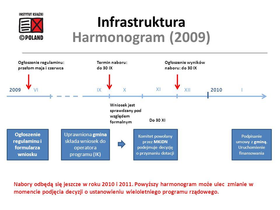 Infrastruktura Harmonogram (2009) 20092010IXXII XI XI Ogłoszenie regulaminu i formularza wniosku Komitet powołany przez MKiDN podejmuje decyzję o przy