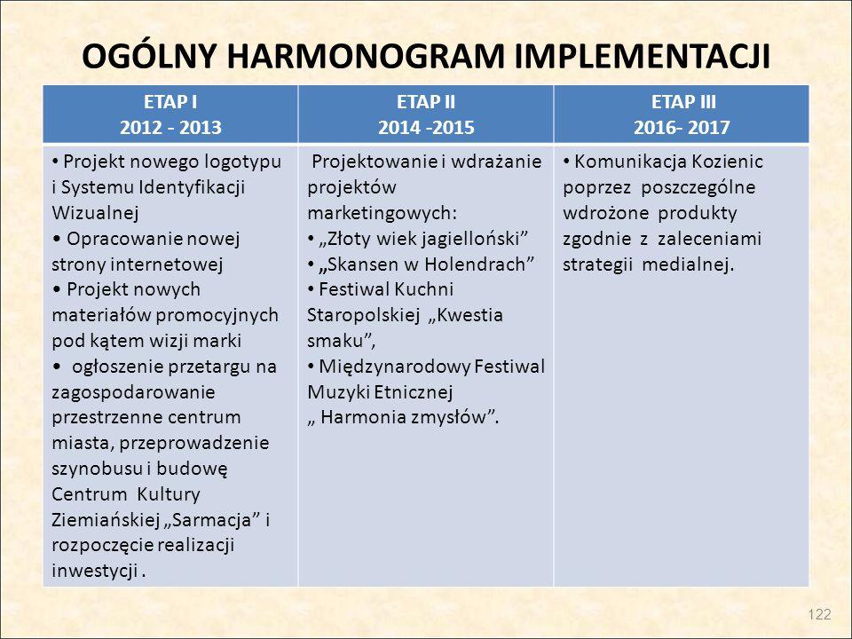 OGÓLNY HARMONOGRAM IMPLEMENTACJI ETAP I 2012 - 2013 ETAP II 2014 -2015 ETAP III 2016- 2017 Projekt nowego logotypu i Systemu Identyfikacji Wizualnej O