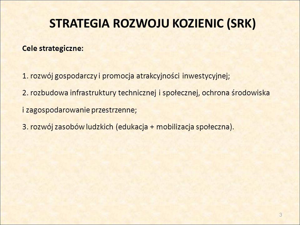 STRATEGIA ROZWOJU KOZIENIC (SRK) Cele strategiczne: 1. rozwój gospodarczy i promocja atrakcyjności inwestycyjnej; 2. rozbudowa infrastruktury technicz