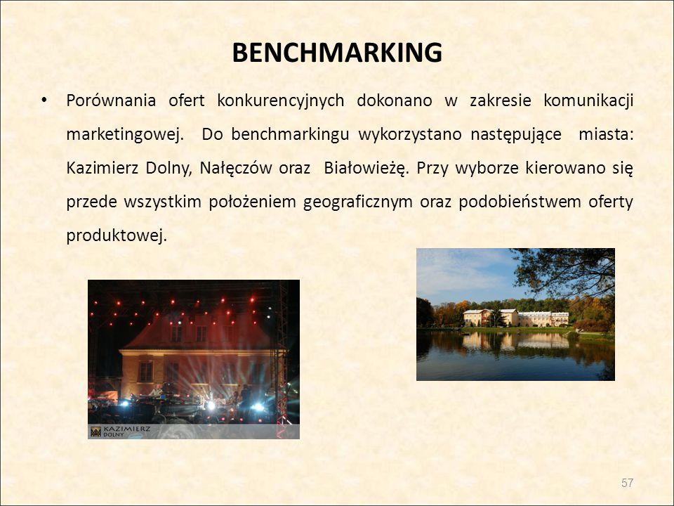 BENCHMARKING Porównania ofert konkurencyjnych dokonano w zakresie komunikacji marketingowej. Do benchmarkingu wykorzystano następujące miasta: Kazimie