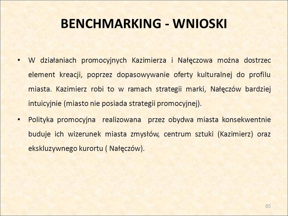 BENCHMARKING - WNIOSKI W działaniach promocyjnych Kazimierza i Nałęczowa można dostrzec element kreacji, poprzez dopasowywanie oferty kulturalnej do p