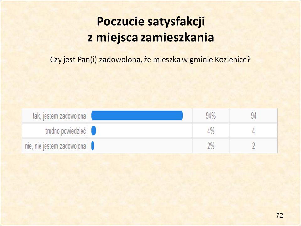 Czy jest Pan(i) zadowolona, że mieszka w gminie Kozienice? 72 Poczucie satysfakcji z miejsca zamieszkania
