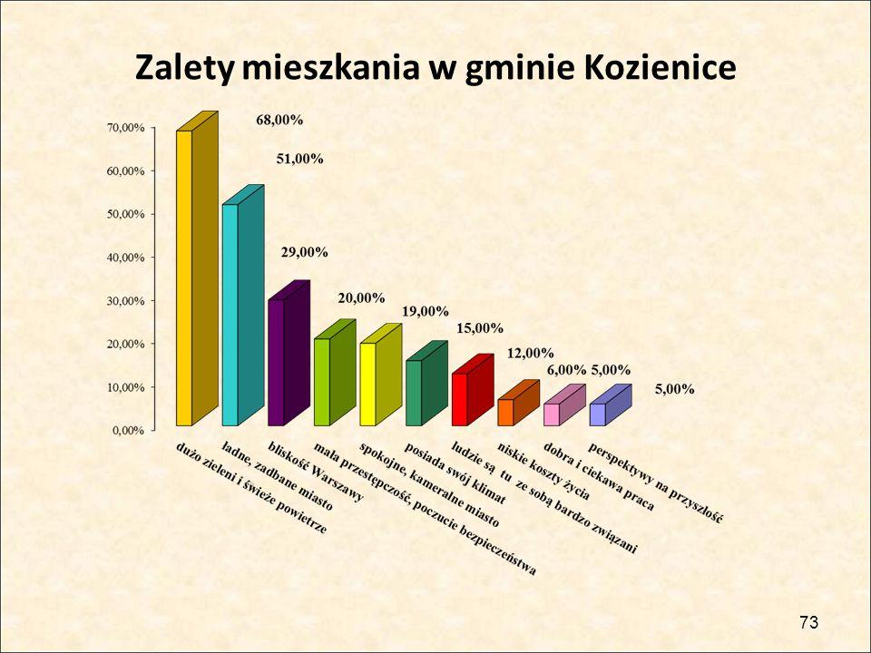 73 Zalety mieszkania w gminie Kozienice