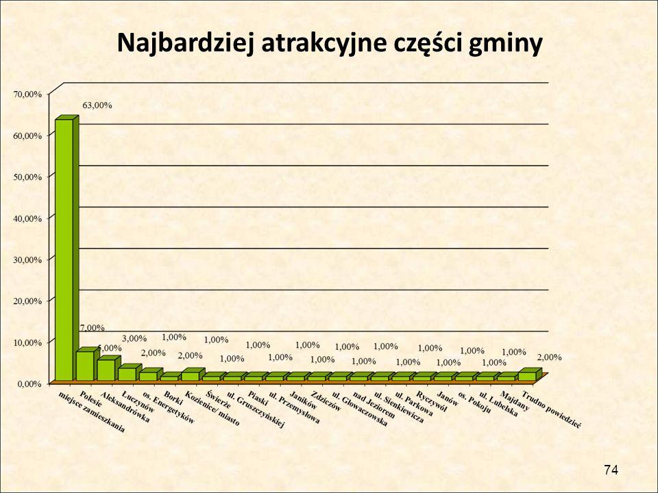 74 Najbardziej atrakcyjne części gminy