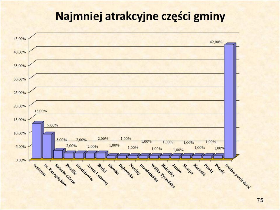 75 Najmniej atrakcyjne części gminy