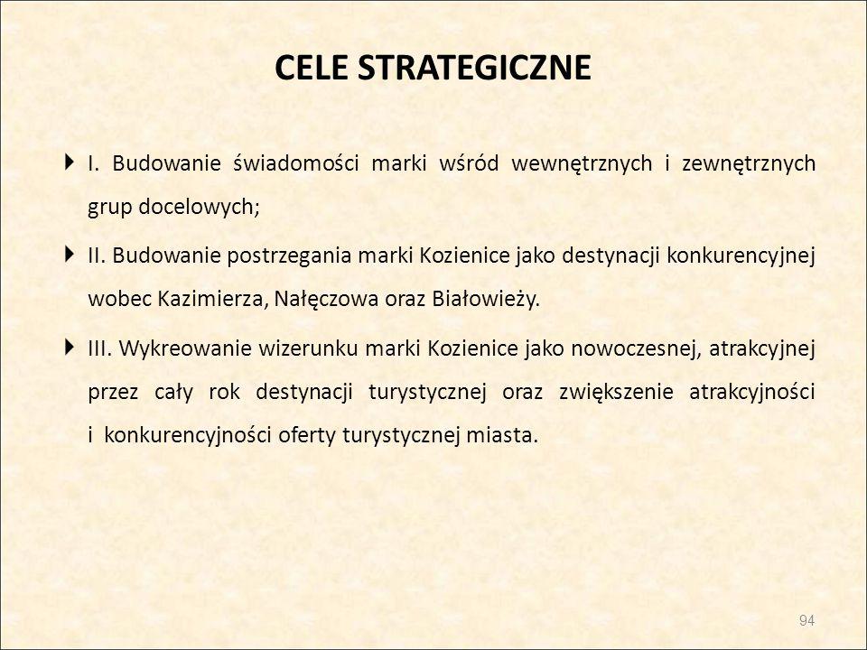CELE STRATEGICZNE  I. Budowanie świadomości marki wśród wewnętrznych i zewnętrznych grup docelowych;  II. Budowanie postrzegania marki Kozienice jak