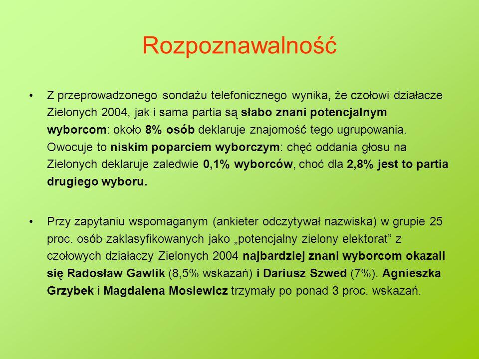 Rozpoznawalność Z przeprowadzonego sondażu telefonicznego wynika, że czołowi działacze Zielonych 2004, jak i sama partia są słabo znani potencjalnym wyborcom: około 8% osób deklaruje znajomość tego ugrupowania.