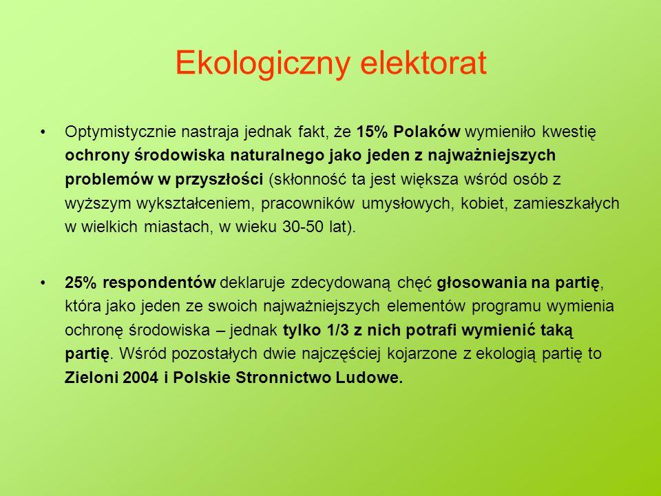 Ekologiczny elektorat Optymistycznie nastraja jednak fakt, że 15% Polaków wymieniło kwestię ochrony środowiska naturalnego jako jeden z najważniejszych problemów w przyszłości (skłonność ta jest większa wśród osób z wyższym wykształceniem, pracowników umysłowych, kobiet, zamieszkałych w wielkich miastach, w wieku 30-50 lat).