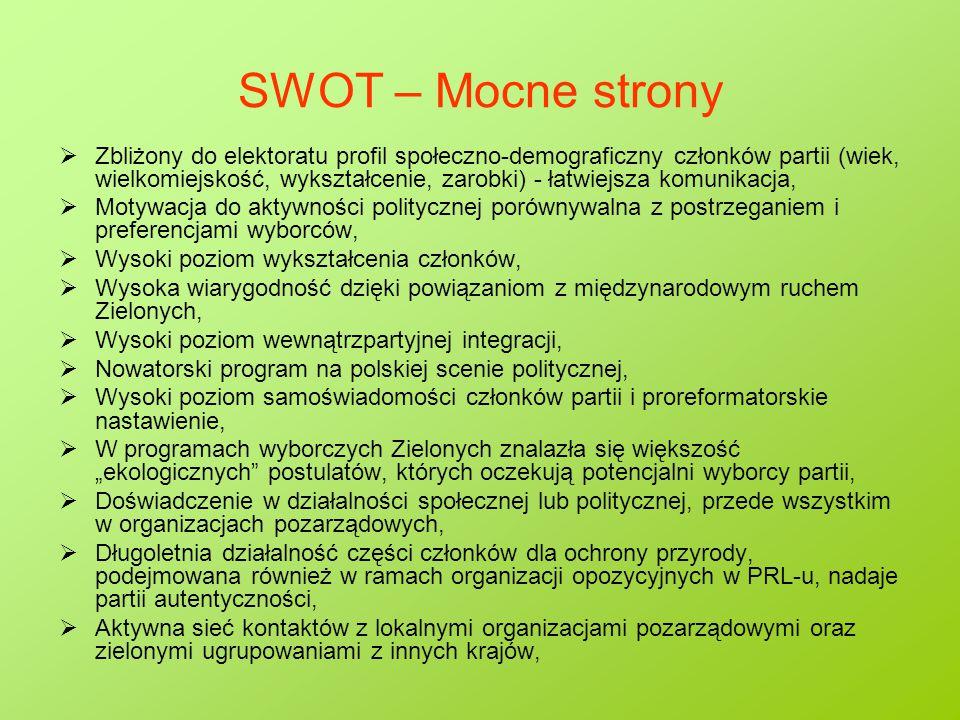 """SWOT – Mocne strony  Zbliżony do elektoratu profil społeczno-demograficzny członków partii (wiek, wielkomiejskość, wykształcenie, zarobki) - łatwiejsza komunikacja,  Motywacja do aktywności politycznej porównywalna z postrzeganiem i preferencjami wyborców,  Wysoki poziom wykształcenia członków,  Wysoka wiarygodność dzięki powiązaniom z międzynarodowym ruchem Zielonych,  Wysoki poziom wewnątrzpartyjnej integracji,  Nowatorski program na polskiej scenie politycznej,  Wysoki poziom samoświadomości członków partii i proreformatorskie nastawienie,  W programach wyborczych Zielonych znalazła się większość """"ekologicznych postulatów, których oczekują potencjalni wyborcy partii,  Doświadczenie w działalności społecznej lub politycznej, przede wszystkim w organizacjach pozarządowych,  Długoletnia działalność części członków dla ochrony przyrody, podejmowana również w ramach organizacji opozycyjnych w PRL-u, nadaje partii autentyczności,  Aktywna sieć kontaktów z lokalnymi organizacjami pozarządowymi oraz zielonymi ugrupowaniami z innych krajów,"""