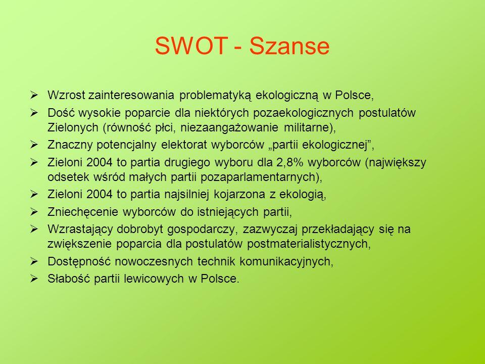 SWOT - Szanse  Wzrost zainteresowania problematyką ekologiczną w Polsce,  Dość wysokie poparcie dla niektórych pozaekologicznych postulatów Zielonyc