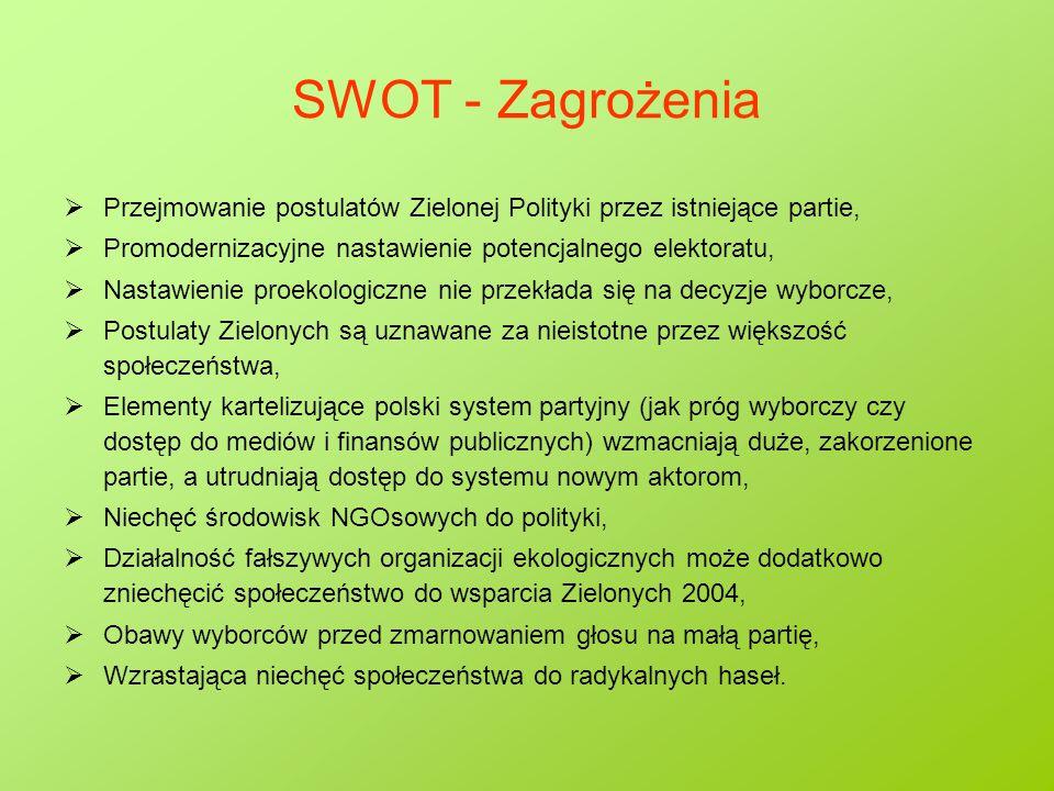 SWOT - Zagrożenia  Przejmowanie postulatów Zielonej Polityki przez istniejące partie,  Promodernizacyjne nastawienie potencjalnego elektoratu,  Nastawienie proekologiczne nie przekłada się na decyzje wyborcze,  Postulaty Zielonych są uznawane za nieistotne przez większość społeczeństwa,  Elementy kartelizujące polski system partyjny (jak próg wyborczy czy dostęp do mediów i finansów publicznych) wzmacniają duże, zakorzenione partie, a utrudniają dostęp do systemu nowym aktorom,  Niechęć środowisk NGOsowych do polityki,  Działalność fałszywych organizacji ekologicznych może dodatkowo zniechęcić społeczeństwo do wsparcia Zielonych 2004,  Obawy wyborców przed zmarnowaniem głosu na małą partię,  Wzrastająca niechęć społeczeństwa do radykalnych haseł.