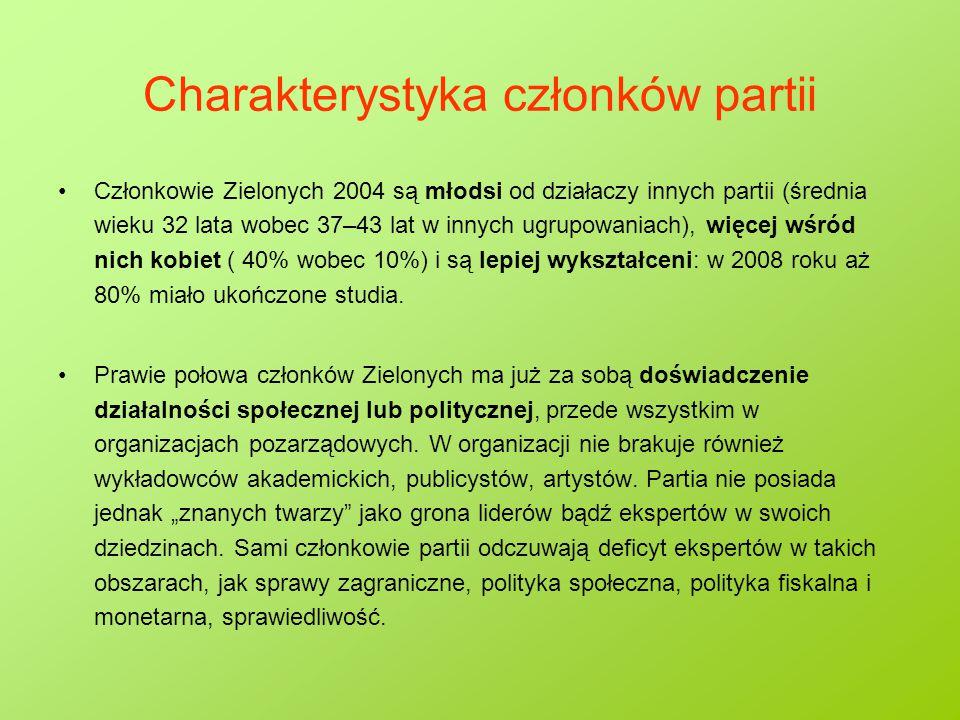 Charakterystyka członków partii Członkowie Zielonych 2004 są młodsi od działaczy innych partii (średnia wieku 32 lata wobec 37–43 lat w innych ugrupow