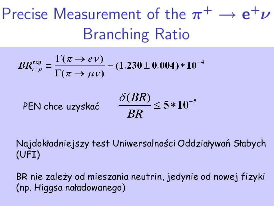 Najdokładniejszy test Uniwersalności Oddziaływań Słabych (UFI) BR nie zależy od mieszania neutrin, jedynie od nowej fizyki (np.