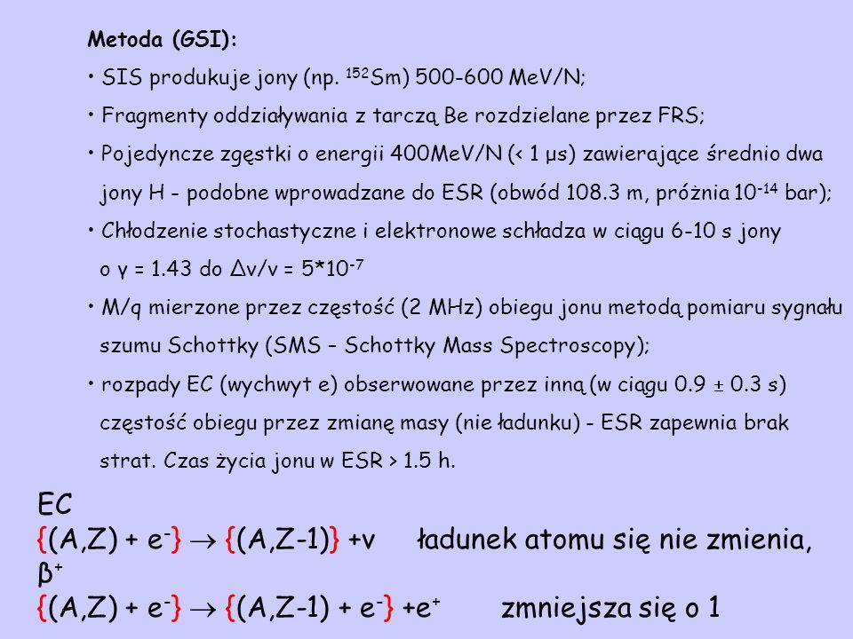 Metoda (GSI): SIS produkuje jony (np.