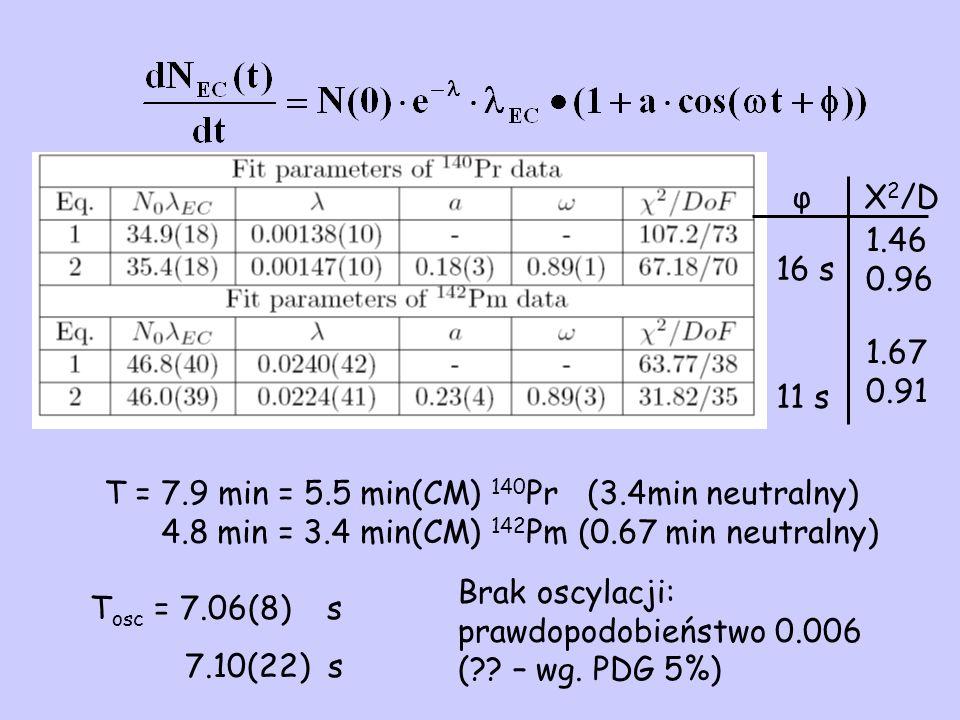 T osc = 7.06(8) s 7.10(22) s T = 7.9 min = 5.5 min(CM) 140 Pr (3.4min neutralny) 4.8 min = 3.4 min(CM) 142 Pm (0.67 min neutralny) Brak oscylacji: prawdopodobieństwo 0.006 ( .