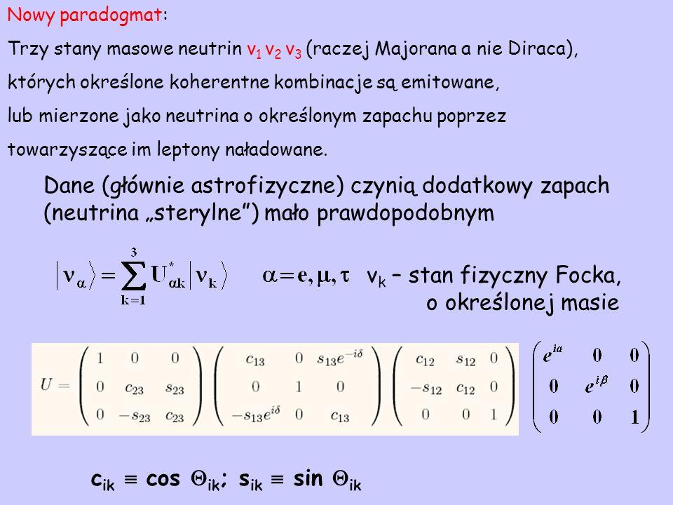 """Dane (głównie astrofizyczne) czynią dodatkowy zapach (neutrina """"sterylne ) mało prawdopodobnym ν k – stan fizyczny Focka, o określonej masie c ik  cos  ik ; s ik  sin  ik Nowy paradogmat: Trzy stany masowe neutrin ν 1 ν 2 ν 3 (raczej Majorana a nie Diraca), których określone koherentne kombinacje są emitowane, lub mierzone jako neutrina o określonym zapachu poprzez towarzyszące im leptony naładowane."""