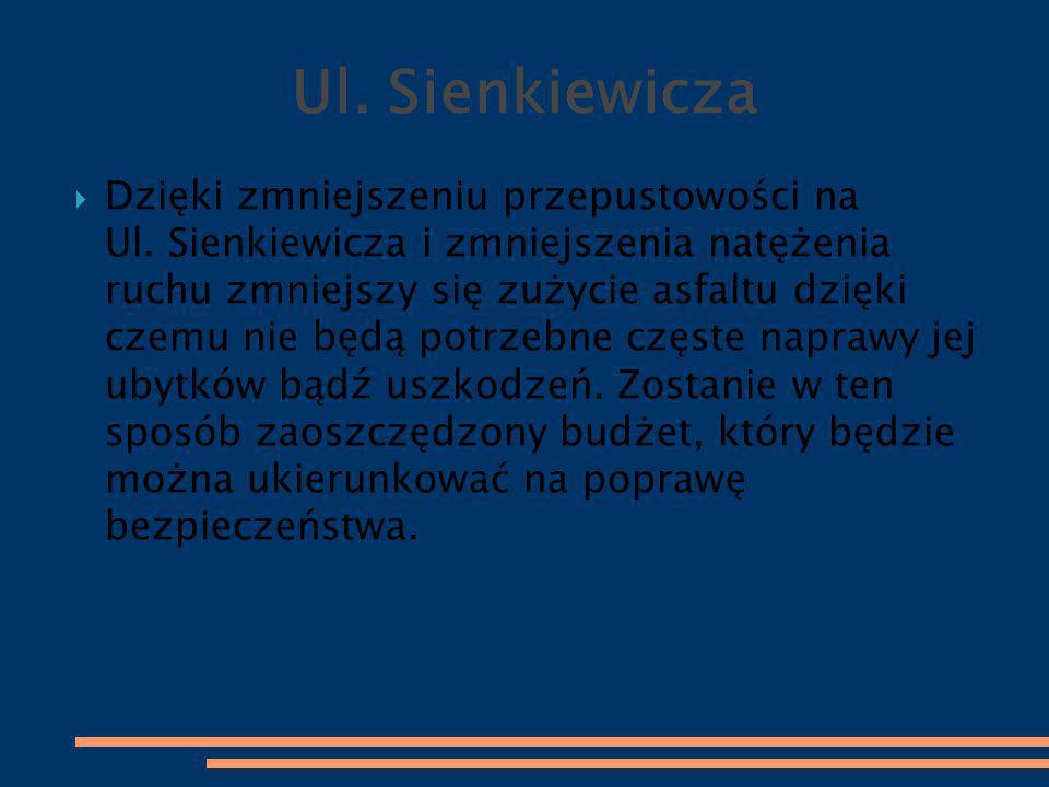  Dzięki zmniejszeniu przepustowości na Ul. Sienkiewicza i zmniejszenia natężenia ruchu zmniejszy się zużycie asfaltu dzięki czemu nie będą potrzebne