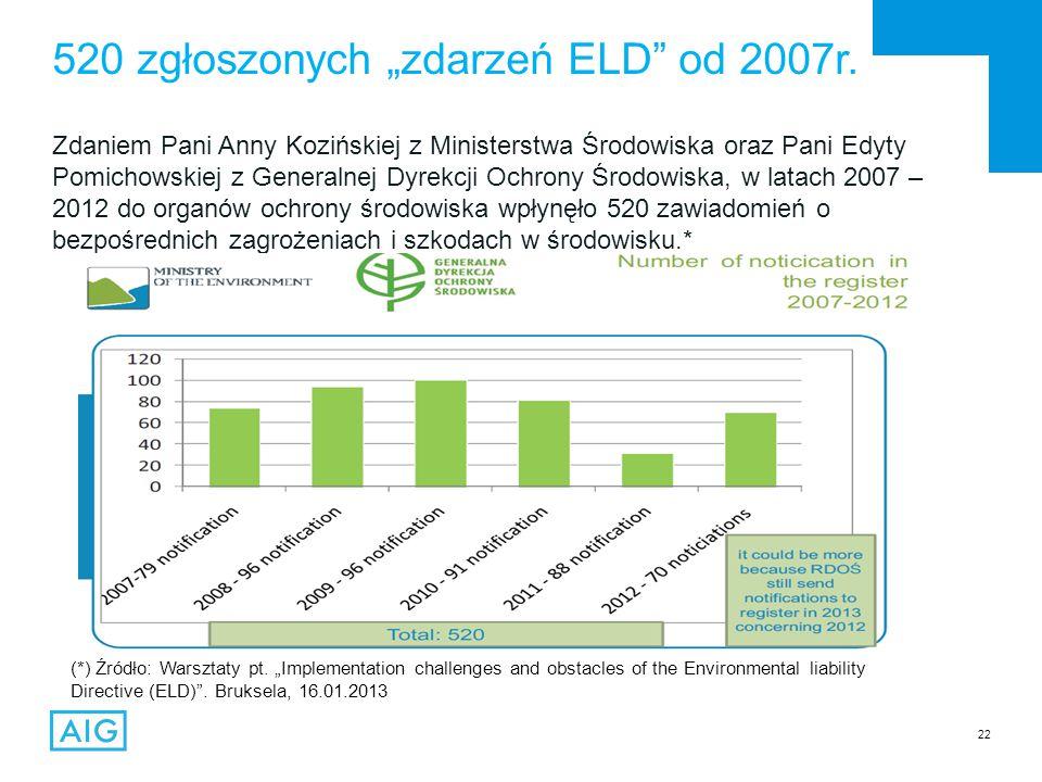 """22 Zdaniem Pani Anny Kozińskiej z Ministerstwa Środowiska oraz Pani Edyty Pomichowskiej z Generalnej Dyrekcji Ochrony Środowiska, w latach 2007 – 2012 do organów ochrony środowiska wpłynęło 520 zawiadomień o bezpośrednich zagrożeniach i szkodach w środowisku.* 520 zgłoszonych """"zdarzeń ELD od 2007r."""