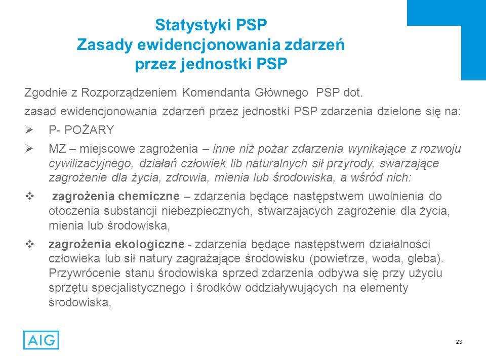 23 Statystyki PSP Zasady ewidencjonowania zdarzeń przez jednostki PSP Zgodnie z Rozporządzeniem Komendanta Głównego PSP dot.