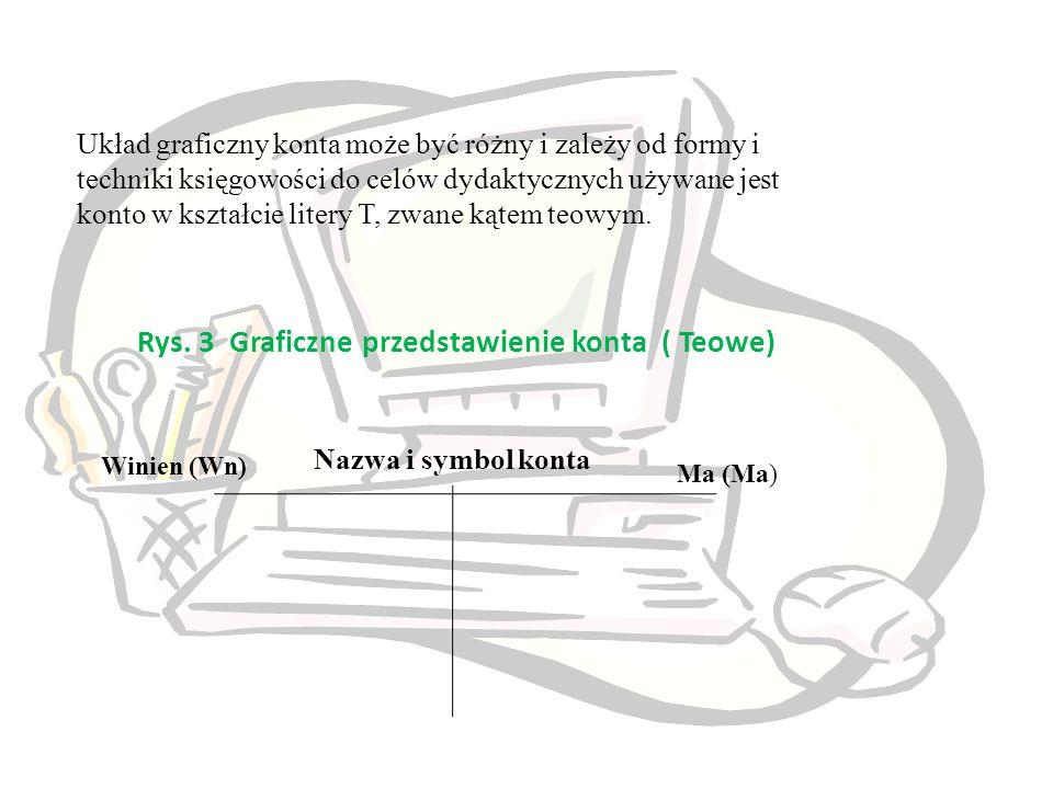 Rys. 3 Graficzne przedstawienie konta ( Teowe) Nazwa i symbol konta Winien (Wn) Ma (Ma) Układ graficzny konta może być różny i zależy od formy i techn