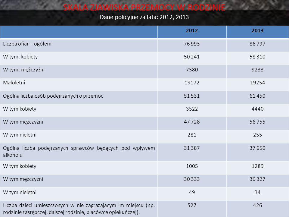 SKALA ZJAWISKA PRZEMOCY W RODZINIE Dane policyjne za lata: 2012, 2013 20122013 Liczba ofiar – ogółem76 99386 797 W tym: kobiety50 24158 310 W tym: męż