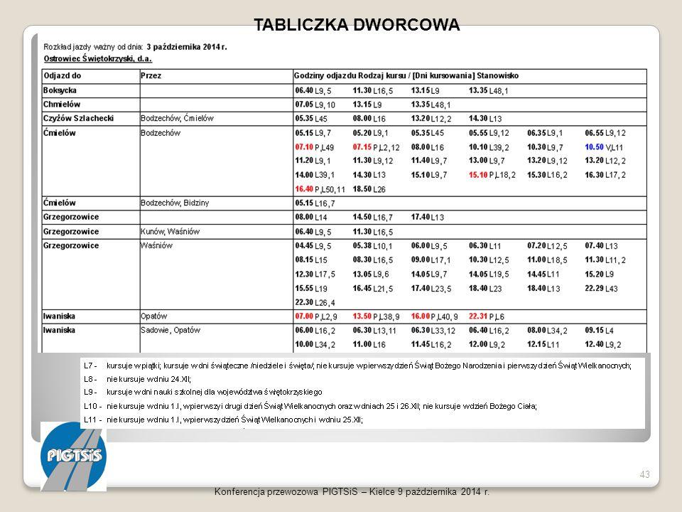 Konferencja przewozowa PIGTSiS – Kielce 9 października 2014 r. 43 TABLICZKA DWORCOWA