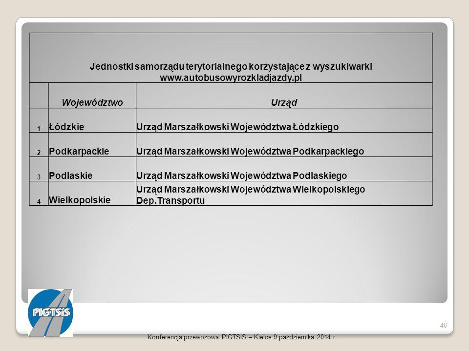 Konferencja przewozowa PIGTSiS – Kielce 9 października 2014 r. 46 Jednostki samorządu terytorialnego korzystające z wyszukiwarki www.autobusowyrozklad