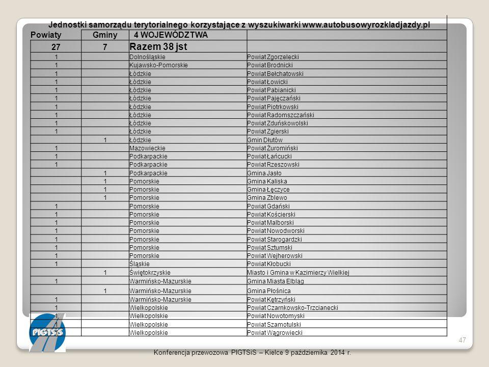 Konferencja przewozowa PIGTSiS – Kielce 9 października 2014 r. 47 Jednostki samorządu terytorialnego korzystające z wyszukiwarki www.autobusowyrozklad