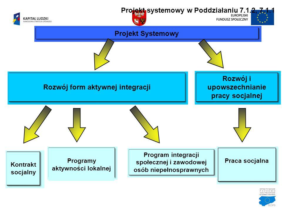 Projekt systemowy w Poddziałaniu 7.1.2, 7.1.1 Projekt Systemowy Rozwój form aktywnej integracji Rozwój i upowszechnianie pracy socjalnej Kontrakt socj