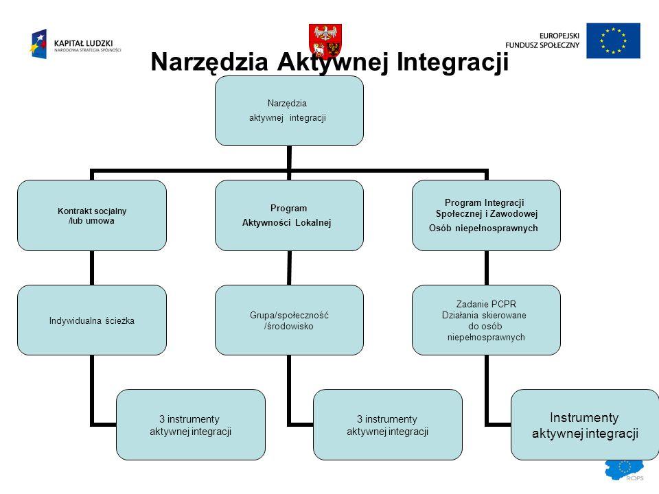 Narzędzia Aktywnej Integracji Narzędzia aktywnej integracji Kontrakt socjalny /lub umowa Indywidualna ścieżka 3 instrumenty aktywnej integracji Progra