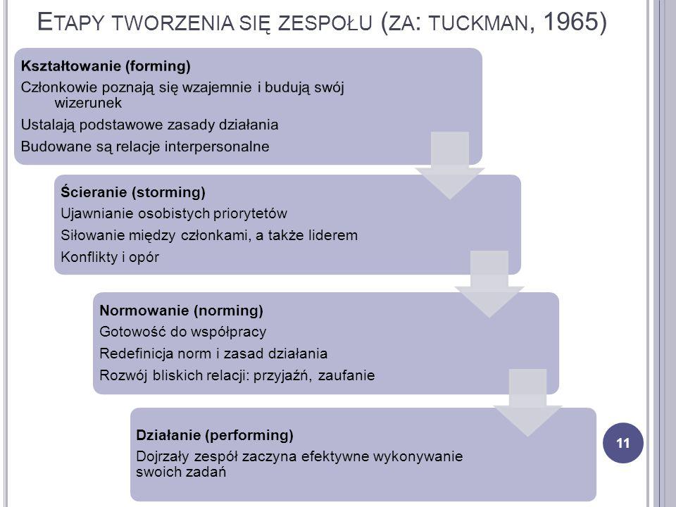 E TAPY TWORZENIA SIĘ ZESPOŁU ( ZA : TUCKMAN, 1965) 11 Ścieranie (storming) Ujawnianie osobistych priorytetów Siłowanie między członkami, a także lider