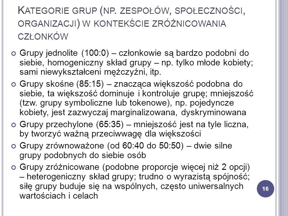 K ATEGORIE GRUP ( NP. ZESPOŁÓW, SPOŁECZNOŚCI, ORGANIZACJI ) W KONTEKŚCIE ZRÓŻNICOWANIA CZŁONKÓW Grupy jednolite (100:0) – członkowie są bardzo podobni