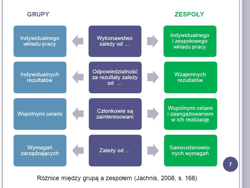 Indywidualnego wkładu pracy Wykonawstwo zależy od … Indywidualnego i zespołowego wkładu pracy 7 Indywidualnych rezultatów Odpowiedzialność za rezultat