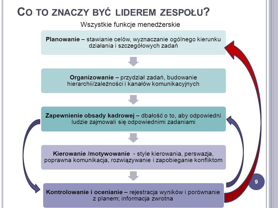 C O TO ZNACZY BYĆ LIDEREM ZESPOŁU ? Planowanie – stawianie celów, wyznaczanie ogólnego kierunku działania i szczegółowych zadań Organizowanie – przydz