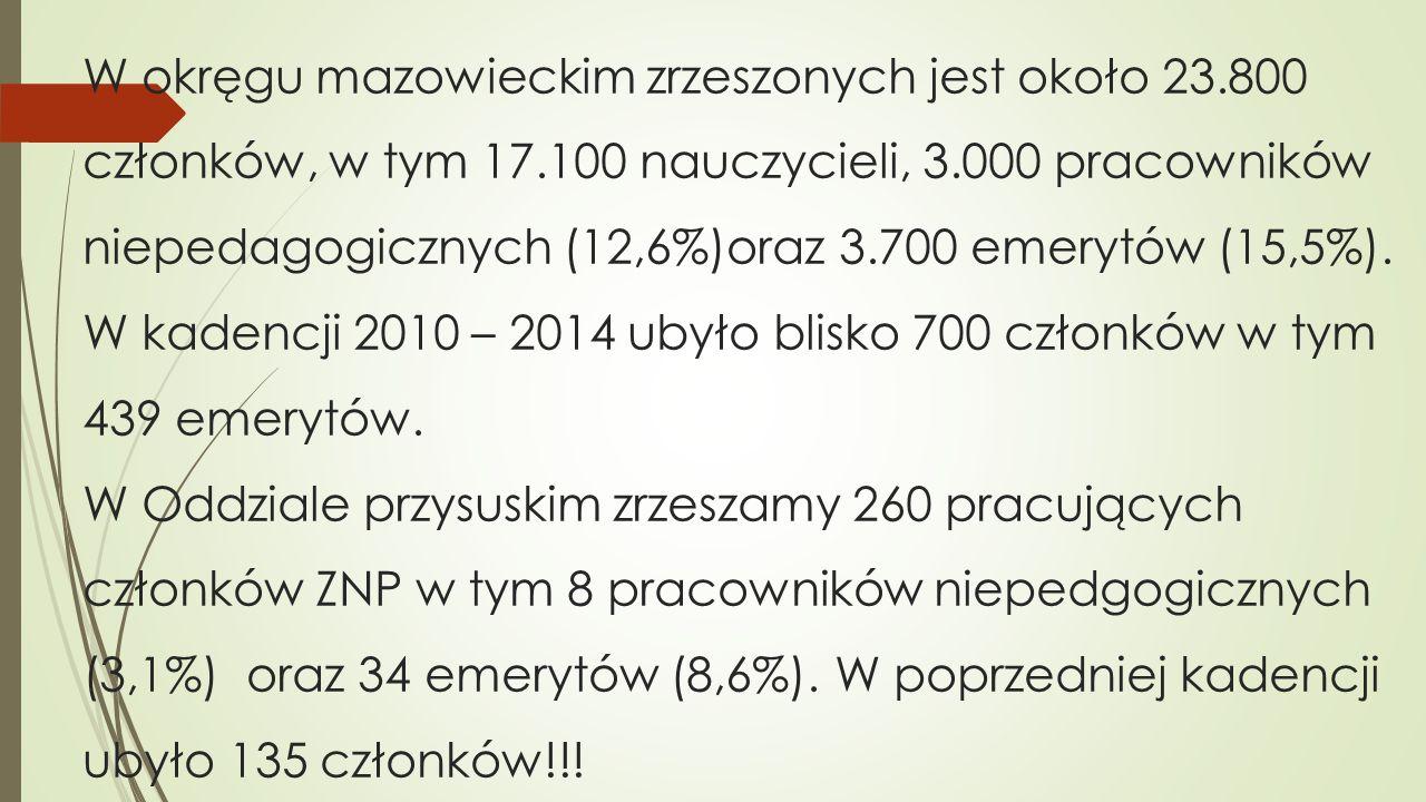 W okręgu mazowieckim zrzeszonych jest około 23.800 członków, w tym 17.100 nauczycieli, 3.000 pracowników niepedagogicznych (12,6%)oraz 3.700 emerytów