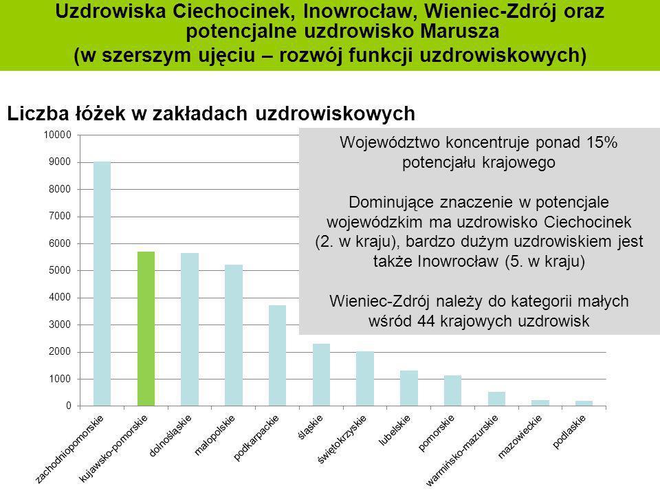 Uzdrowiska Ciechocinek, Inowrocław, Wieniec-Zdrój oraz potencjalne uzdrowisko Marusza (w szerszym ujęciu – rozwój funkcji uzdrowiskowych) Liczba łóżek