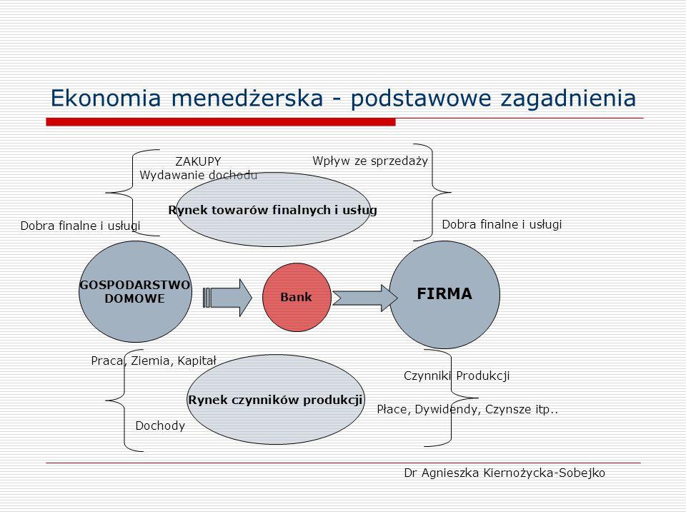 Ekonomia menedżerska - podstawowe zagadnienia Dr Agnieszka Kiernożycka-Sobejko GOSPODARSTWO DOMOWE FIRMA ZAKUPY Wydawanie dochodu Rynek towarów finaln