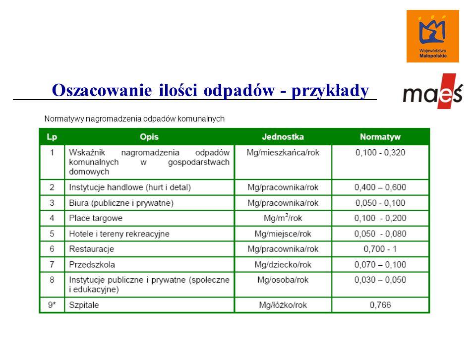 Oszacowanie ilości odpadów - przykłady Normatywy nagromadzenia odpadów komunalnych