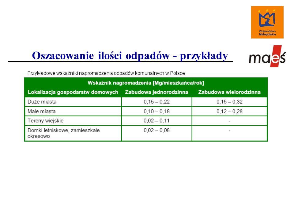 Oszacowanie ilości odpadów - przykłady Przykładowe wskaźniki nagromadzenia odpadów komunalnych w Polsce
