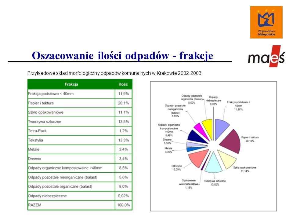 Oszacowanie ilości odpadów - frakcje Przykładowe skład morfologiczny odpadów komunalnych w Krakowie 2002-2003