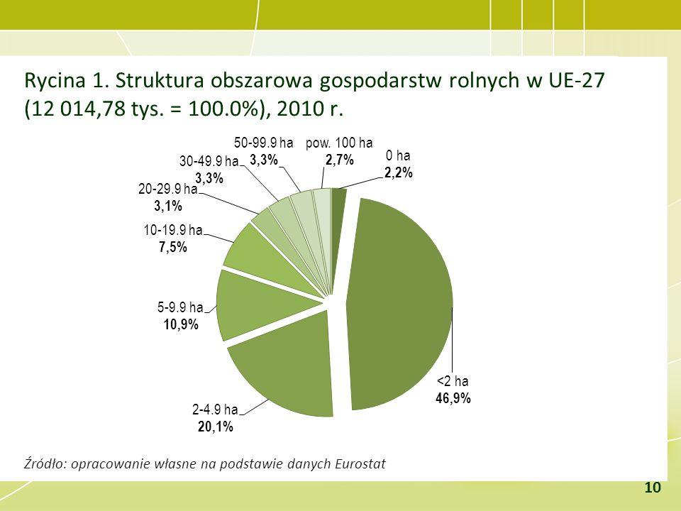Rycina 1. Struktura obszarowa gospodarstw rolnych w UE-27 (12 014,78 tys. = 100.0%), 2010 r. Źródło: opracowanie własne na podstawie danych Eurostat 1