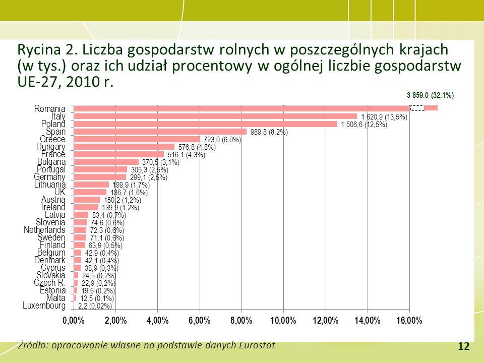 Rycina 2. Liczba gospodarstw rolnych w poszczególnych krajach (w tys.) oraz ich udział procentowy w ogólnej liczbie gospodarstw UE-27, 2010 r. Źródło: