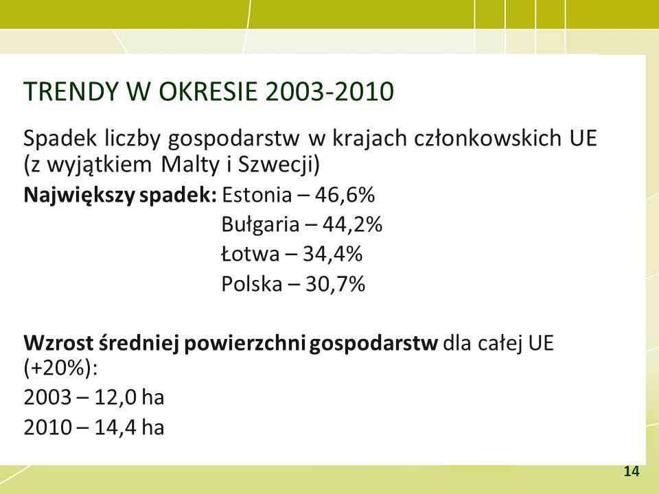TRENDY W OKRESIE 2003-2010 Spadek liczby gospodarstw w krajach członkowskich UE (z wyjątkiem Malty i Szwecji) Największy spadek: Estonia – 46,6% Bułga