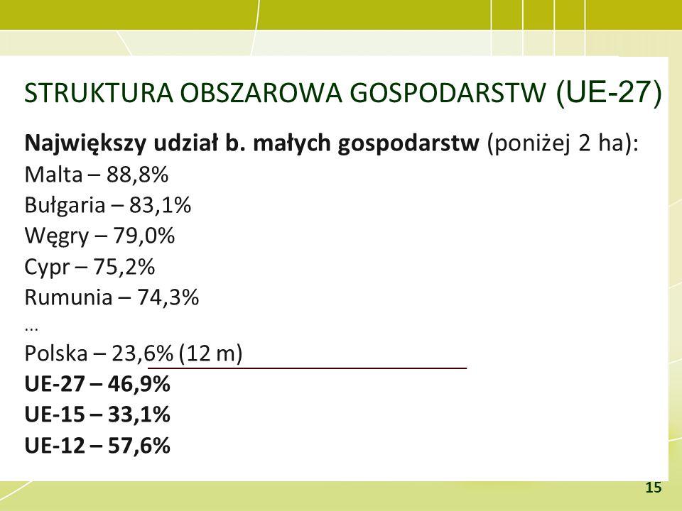 STRUKTURA OBSZAROWA GOSPODARSTW (UE-27) Największy udział b. małych gospodarstw (poniżej 2 ha): Malta – 88,8% Bułgaria – 83,1% Węgry – 79,0% Cypr – 75
