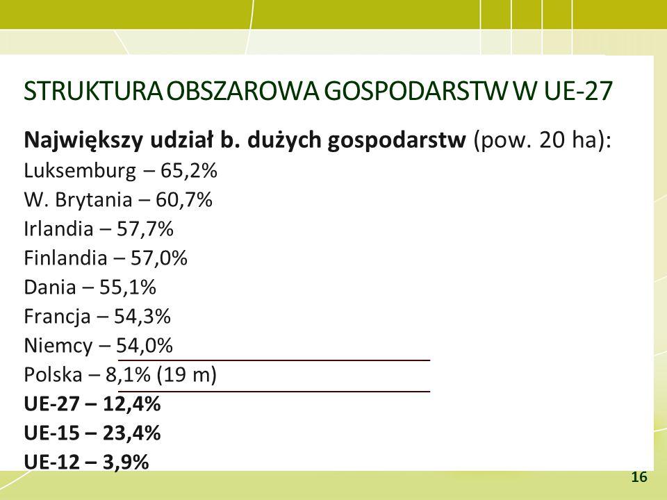 STRUKTURA OBSZAROWA GOSPODARSTW W UE-27 Największy udział b. dużych gospodarstw (pow. 20 ha): Luksemburg – 65,2% W. Brytania – 60,7% Irlandia – 57,7%