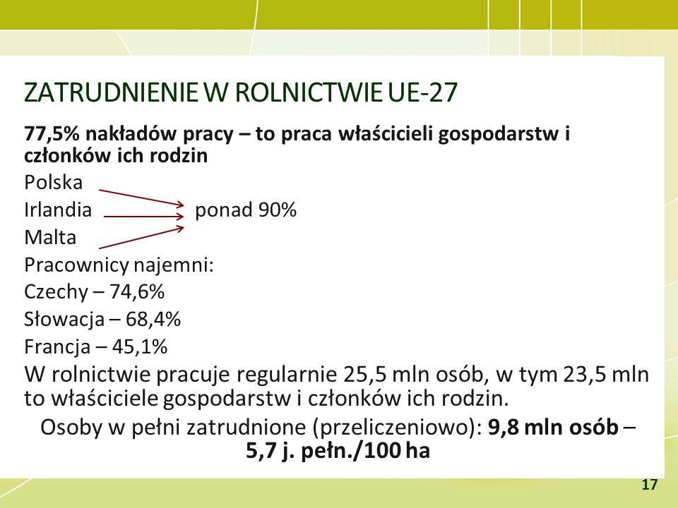 ZATRUDNIENIE W ROLNICTWIE UE-27 77,5% nakładów pracy – to praca właścicieli gospodarstw i członków ich rodzin Polska Irlandia ponad 90% Malta Pracowni