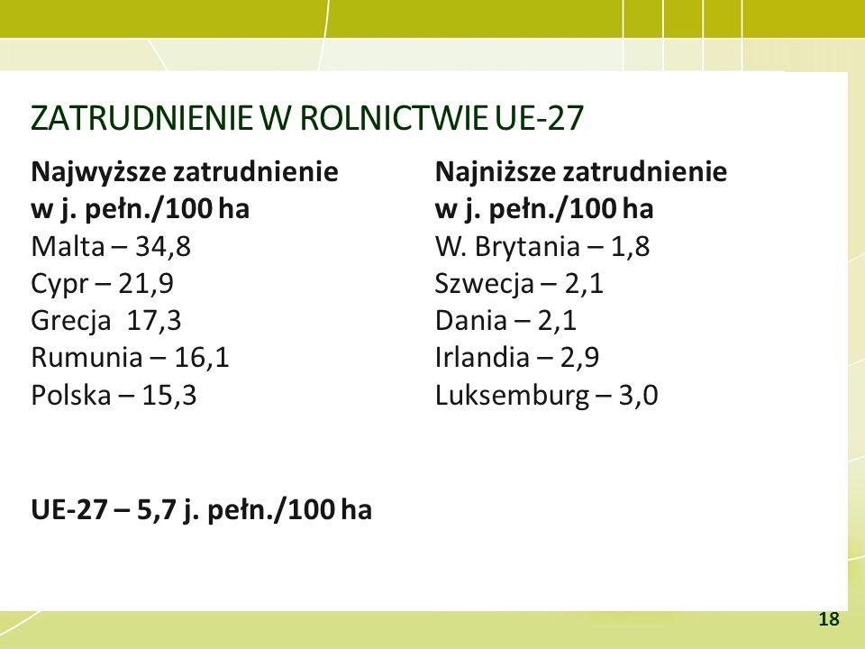 ZATRUDNIENIE W ROLNICTWIE UE-27 Najwyższe zatrudnienie w j. pełn./100 ha Malta – 34,8 Cypr – 21,9 Grecja 17,3 Rumunia – 16,1 Polska – 15,3 UE-27 – 5,7