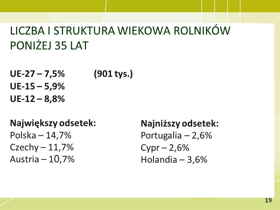 LICZBA I STRUKTURA WIEKOWA ROLNIKÓW PONIŻEJ 35 LAT UE-27 – 7,5%(901 tys.) UE-15 – 5,9% UE-12 – 8,8% Największy odsetek: Polska – 14,7% Czechy – 11,7%