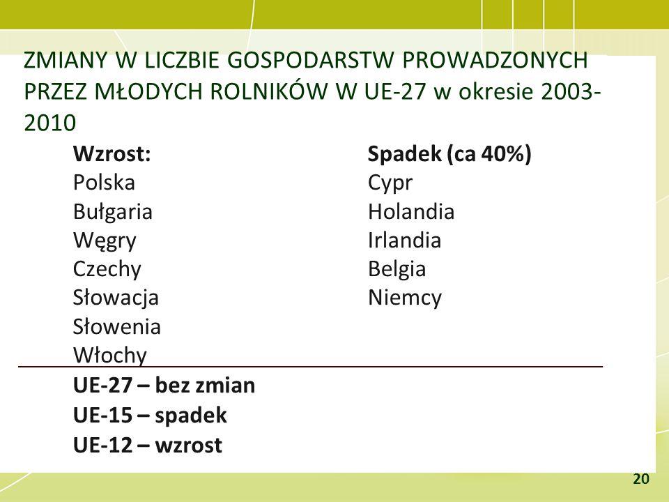 ZMIANY W LICZBIE GOSPODARSTW PROWADZONYCH PRZEZ MŁODYCH ROLNIKÓW W UE-27 w okresie 2003- 2010 Wzrost: Polska Bułgaria Węgry Czechy Słowacja Słowenia W